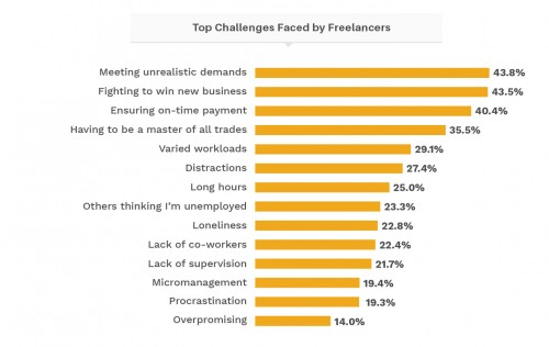 The biggest challenges freelancers face in Hong Kong